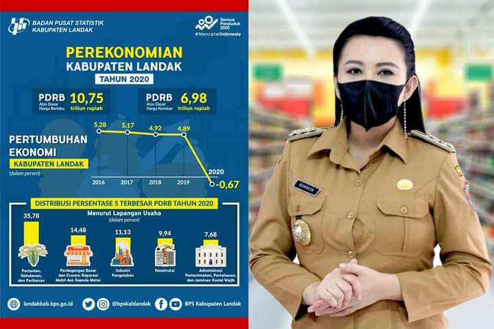 Perekonomian Kabupaten Landak Turun Minus 0,67 Persen Akibat Pandemi COVID-19